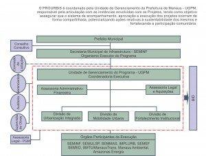 Sobre_o_Prourbis_Estrutura_Organizacional